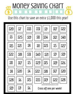 $aving Chart
