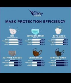 Mask efficiency (FYI)