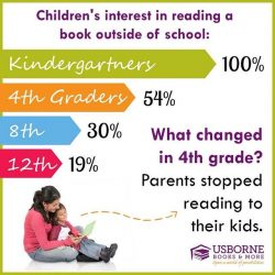 Even after seeing that your child is improving in his/her reading skills, continue on reading to ...